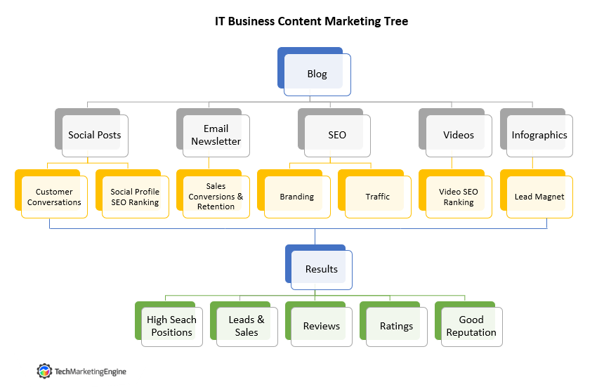IT Business Content Marketing Tree